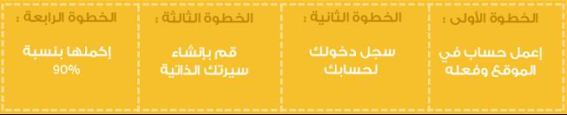 وظائف خالية في قطر | وظائف شاغرة | وظائف قطر | وظائف بترول قطر | وظائف شاغرة | وظائف خالية