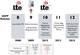 3GPP LTE (www.nonlte.com)