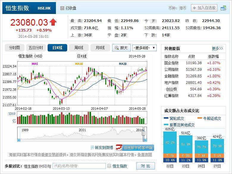 中国株コバンザメ投資 香港ハンセン指数20140528