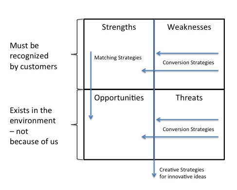 swot analysis of friendster Analysis is important, in order to improve the current systems  friendster the differences in these snps had been in terms of  iv swot (strength weakness.