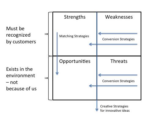 Public Relations Policies for Social Media