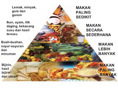 Diet seimbang; Shaklee Labuan; Sihat dan langgsing