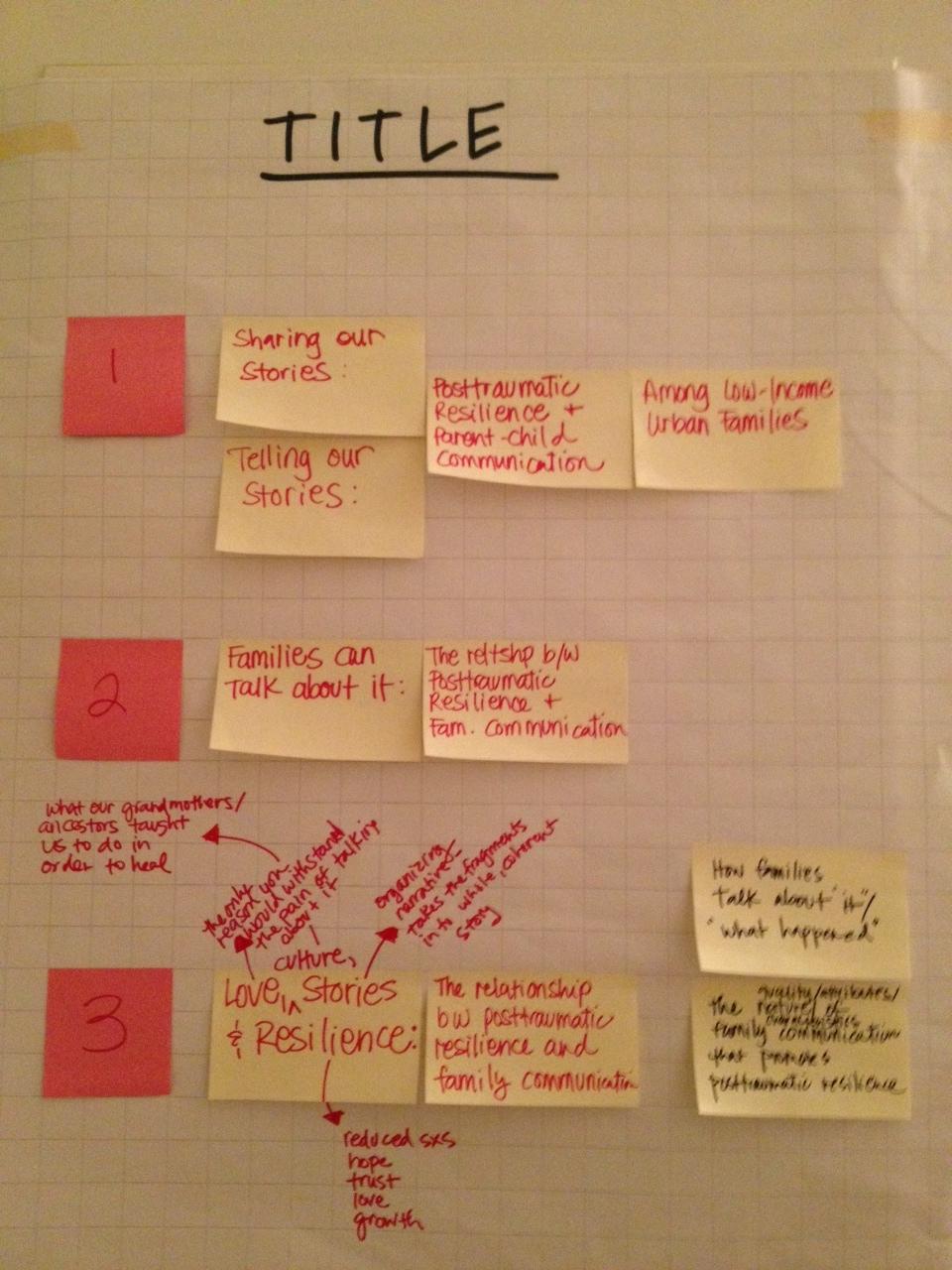 Dissertation Proposal Checklist | Fordham