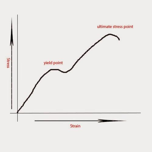 stress-strain graph for mild steel