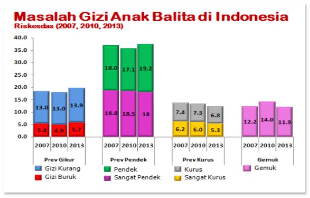 Masalah Gizi Anak Balita Di Indonesia