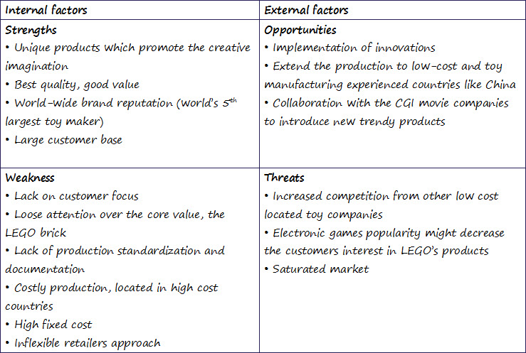 swot analysis of legoland Lego: strategy analysis & business model legoland park in billund swot analysis strenghts – iconic brand.