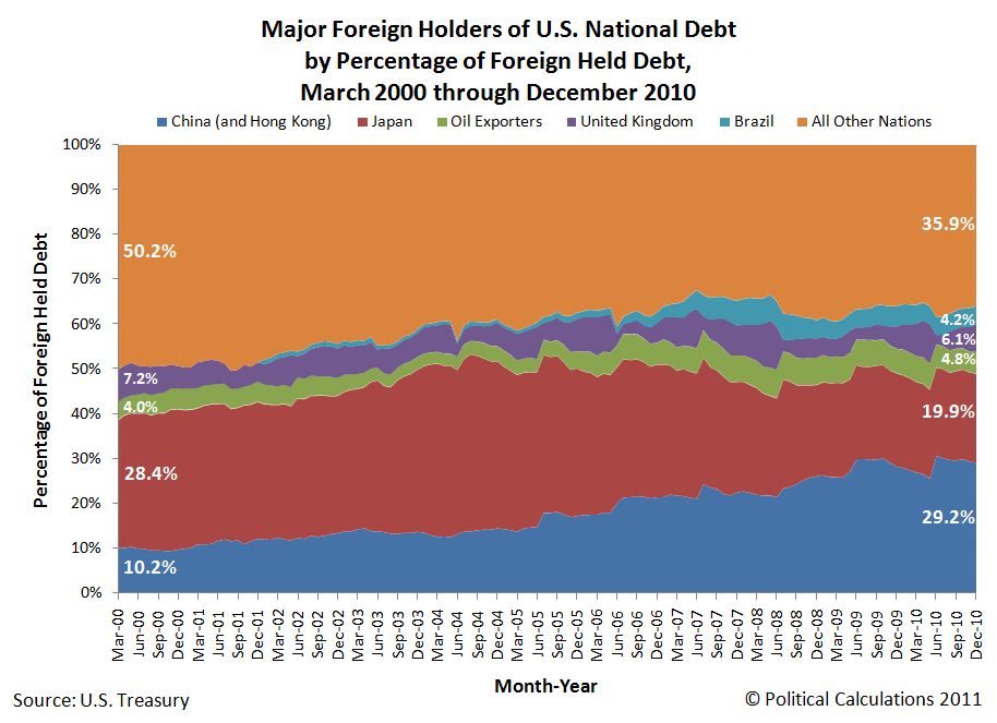 Major Foreign Holders of U.S. National Debt by Percentage of Foreign Held Debt, March 2000 through December 2010