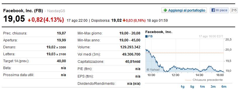 Borsa di Facebook