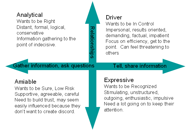 social styles This article uses merrill and reid's classification of social styles as drivers,  analyticals, expressives, and amiables to examine differences between the perso.