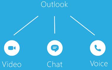 Modificar perfiles de Messenger y Skype (desde Outlook)