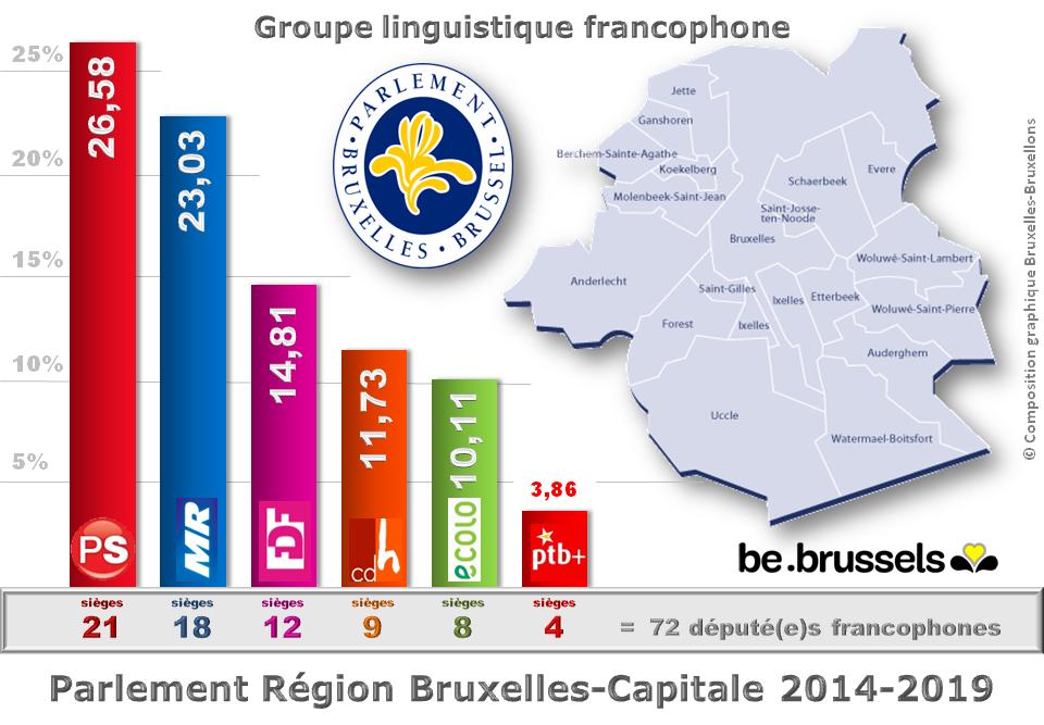 Parlement bruxellois 2014-2019 - Groupe francophone - Répartition des sièges par partis - Député(e)s élu(e)s  pour 5 ans - Bruxelles-Bruxellons