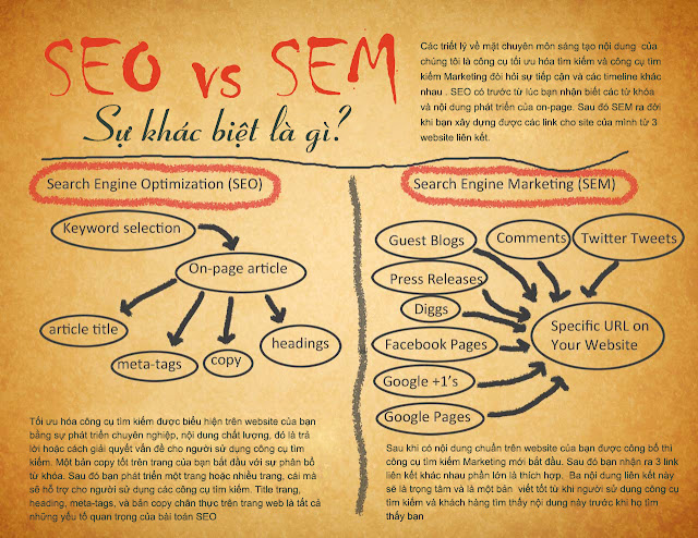 SEM (Search Engine Marketing) là gì ?