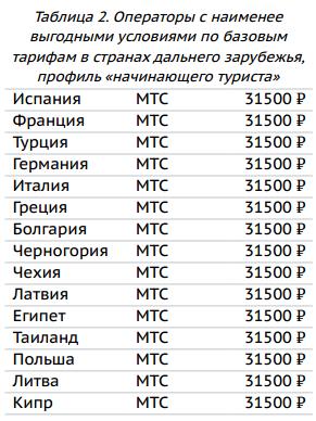 таблица сотовых операторов с кодом