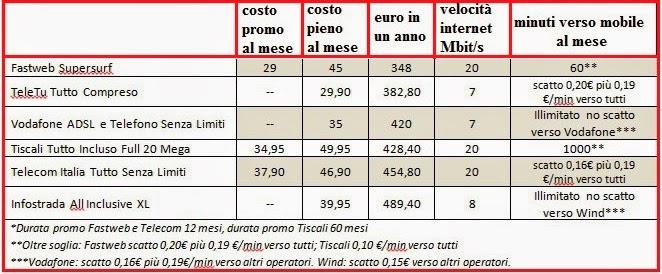 confronto costi linea telefono e internet a casa 2013