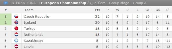 Klasemen Akhir grup A kualifikasi EURO