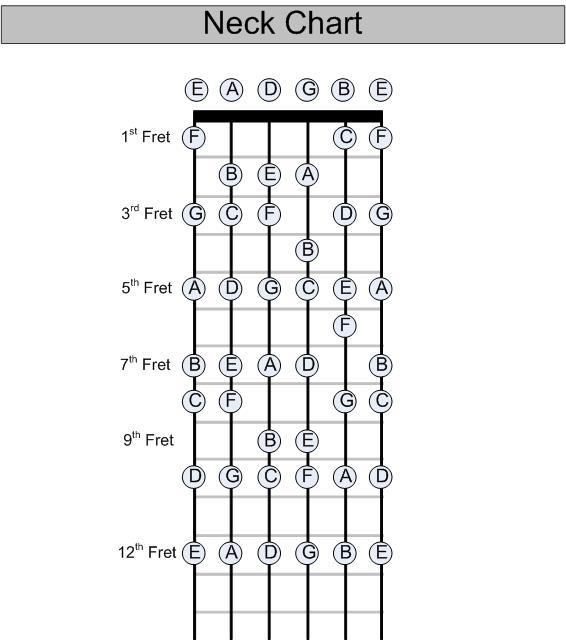 Guitar Chord Tabs: Guitar All Chords Tips !! (^_^