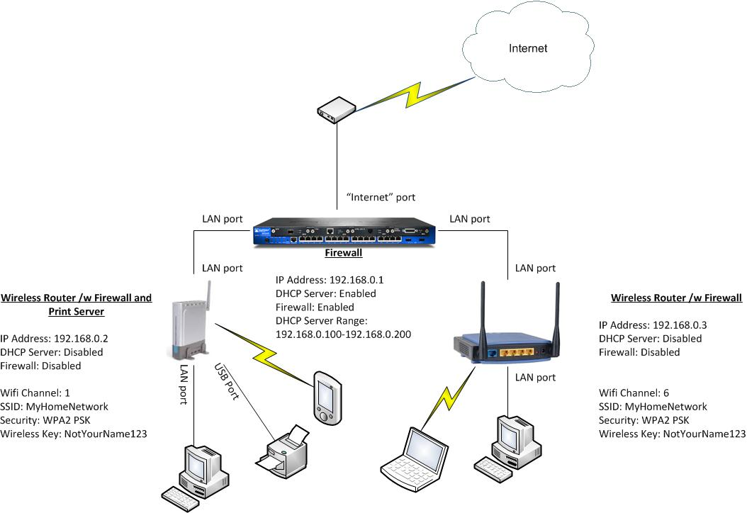 thepacketmaster home wireless networks first setup each wireless router a different ip address on that same network if you re new to networking then stick something simple like in