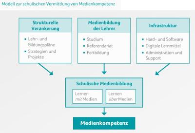 Web 2.0 - Medienkompetenz - (politische) Bildung