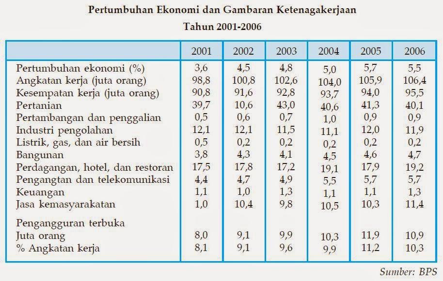 Dampak Pengangguran Bagi Pembangunan Nasional