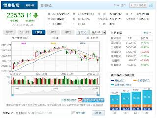 中国株コバンザメ投資 香港ハンセン指数20130315