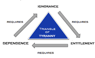 The Triangle of Tyranny