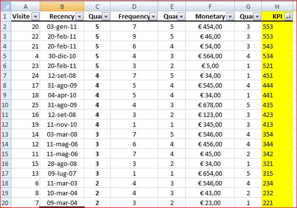 RFM - CRM Analytics