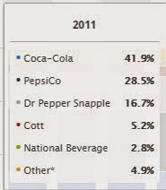 coke vs pepsi marketshare : 2004 to 2014
