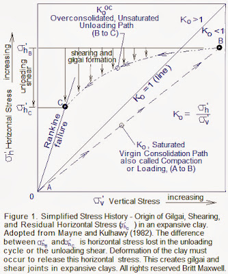 Simplified Stress History of an Expansive Clay by Britt Maxwell