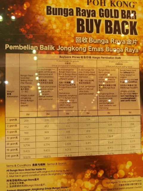 Gold Price In Malaysia October 2015