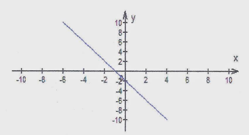 Matemtica seriada funo polinomial de 1 grau a funo polinomial do 1 grau pode ser escrita de duas maneiras diferentes que so ccuart Images