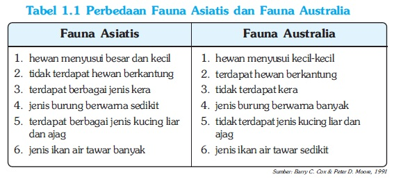 Perbedaan Fauna Asiatis dan Fauna Australia