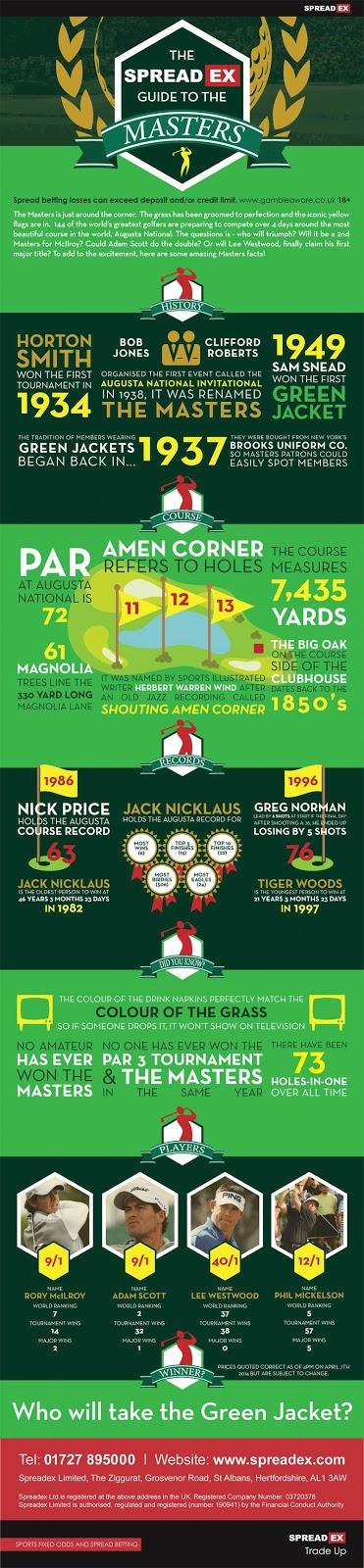 Spreadex Masters Infographic 2014