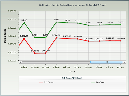 Gold Rate in Delhi Per Gram - March 2014 Chart