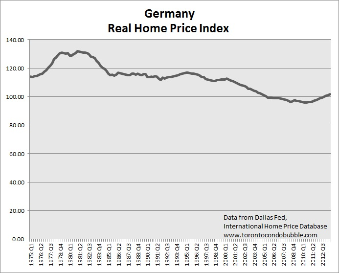 germany housing bubble