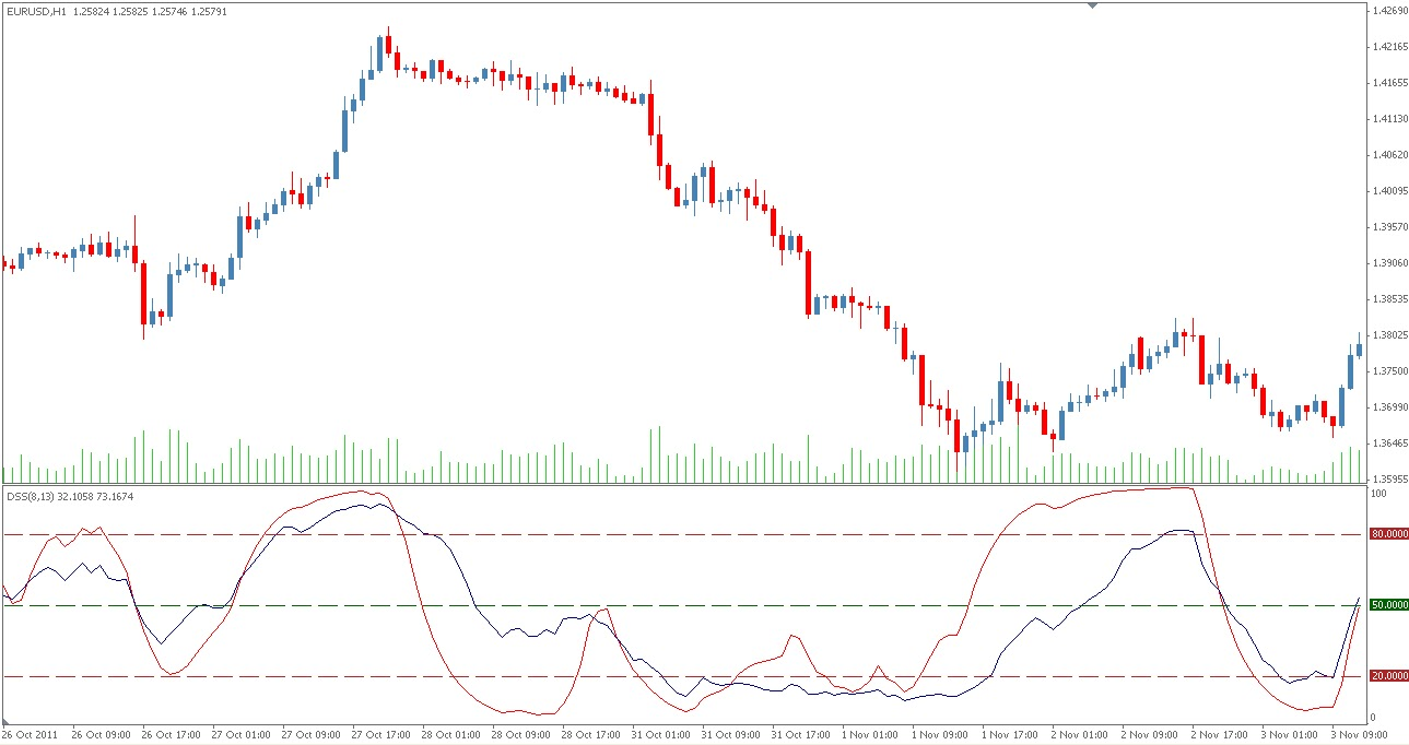 Forex dss