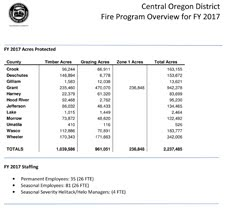 District Fire Program Overview