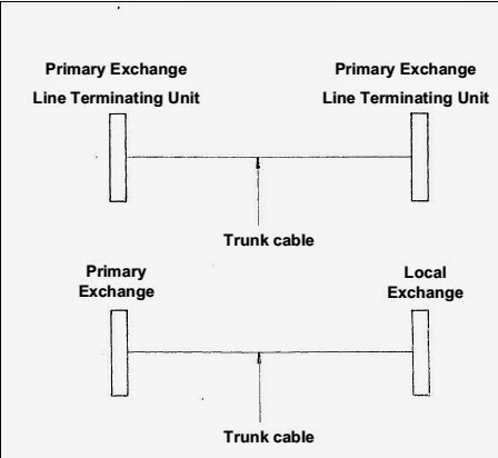 Simplified Trunk Cable Diagram