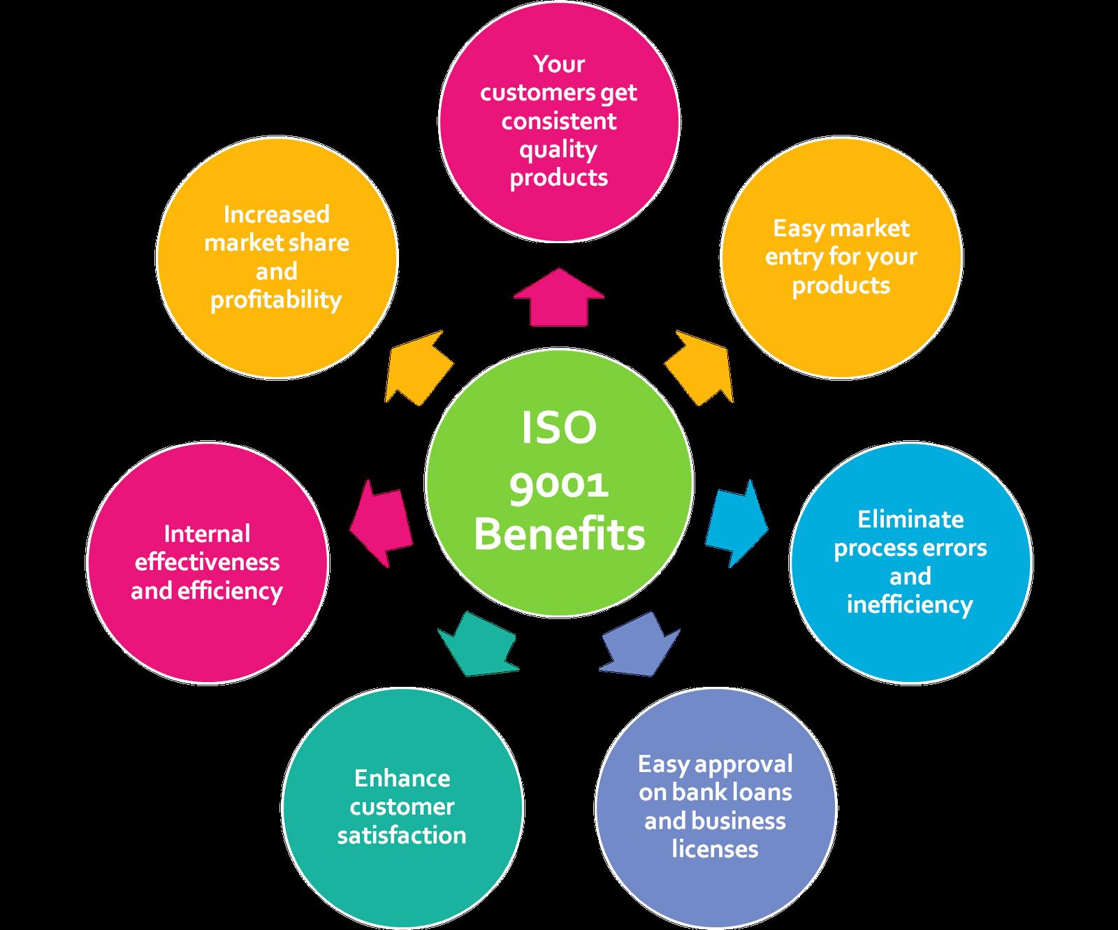 Global Standards Iso 9001 Certification