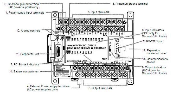 pengendaii instalasi tenaga listrik    hardware plc untuk