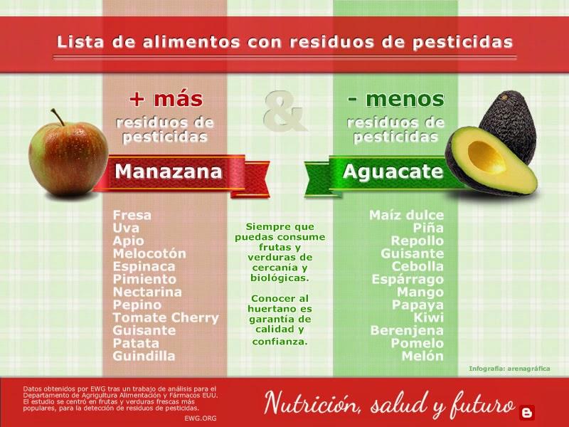 Nutrici n salud y futuro listado de frutas y verduras con m s residuos de pesticidas - Lista alimentos con gluten ...