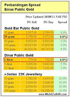 Perbandingan+Spread+PG Spread Nilai ( susut nilai ) Public Gold berbeza ? so nak beli yang mana ?