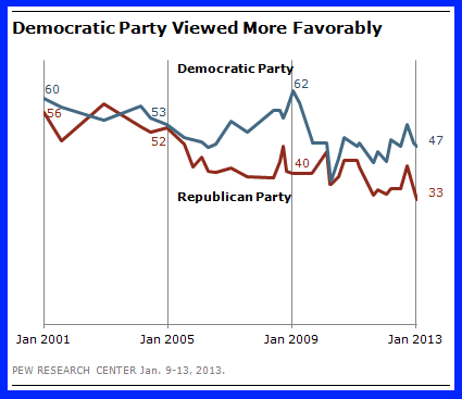 Pew research poll Jan 9-13 compares democrats with republicans and how favorably people look at the parties