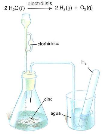 obtencion del hidrogeno por electrolisis del agua