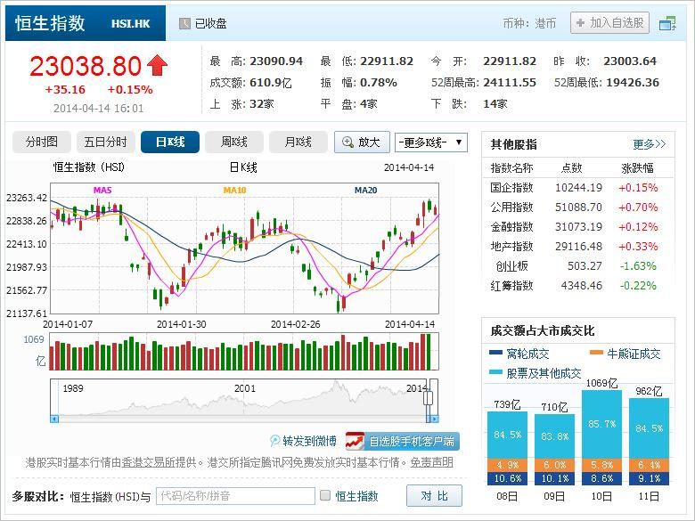 中国株コバンザメ投資 香港ハンセン指数20140414