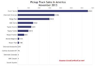 USA pickup truck sales chart November 2013