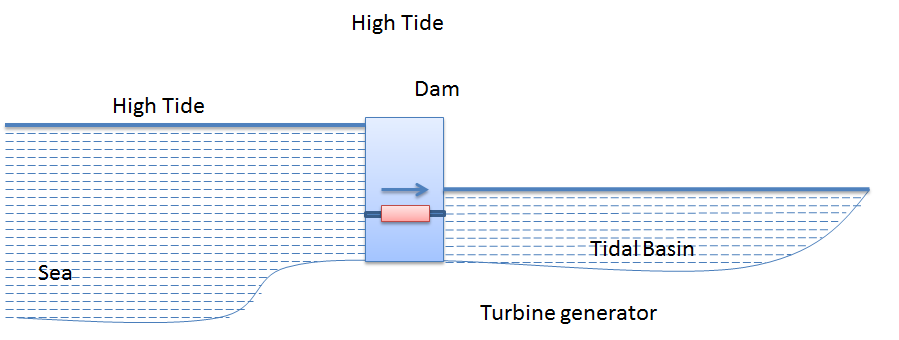 tidal energy generation essay Tidal power generation: tidal energy is both a clean and renewable source of power that team was able to see these papers to help them with.