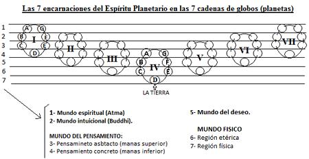 """Aclaraciones sobre """"El Plan de Evolución Terrestre"""""""