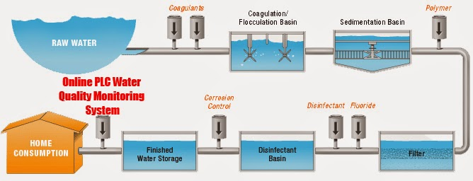 Online Automation Course: Drinking Water Contamination Warning Systems & Water  Quality Monitoring / Testing