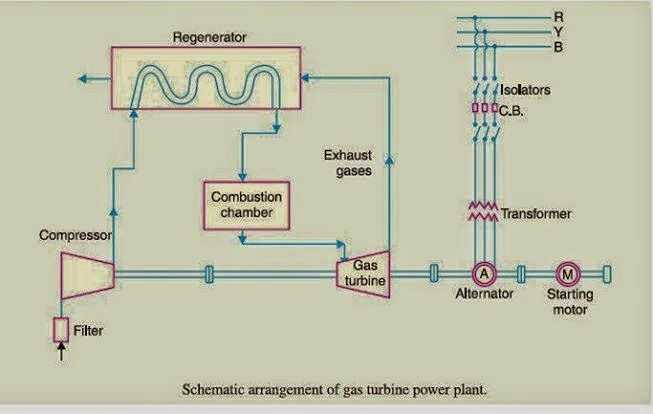 schematic diagram of gas power plant