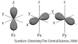 Kumpulan orbital p dengan berbagai orientasi